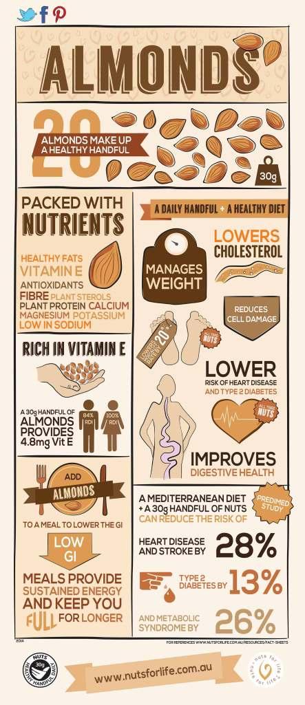 Almonds-Info
