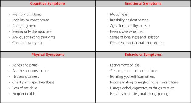 stress-symptoms-chart